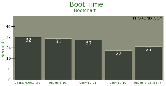 boot_time.png